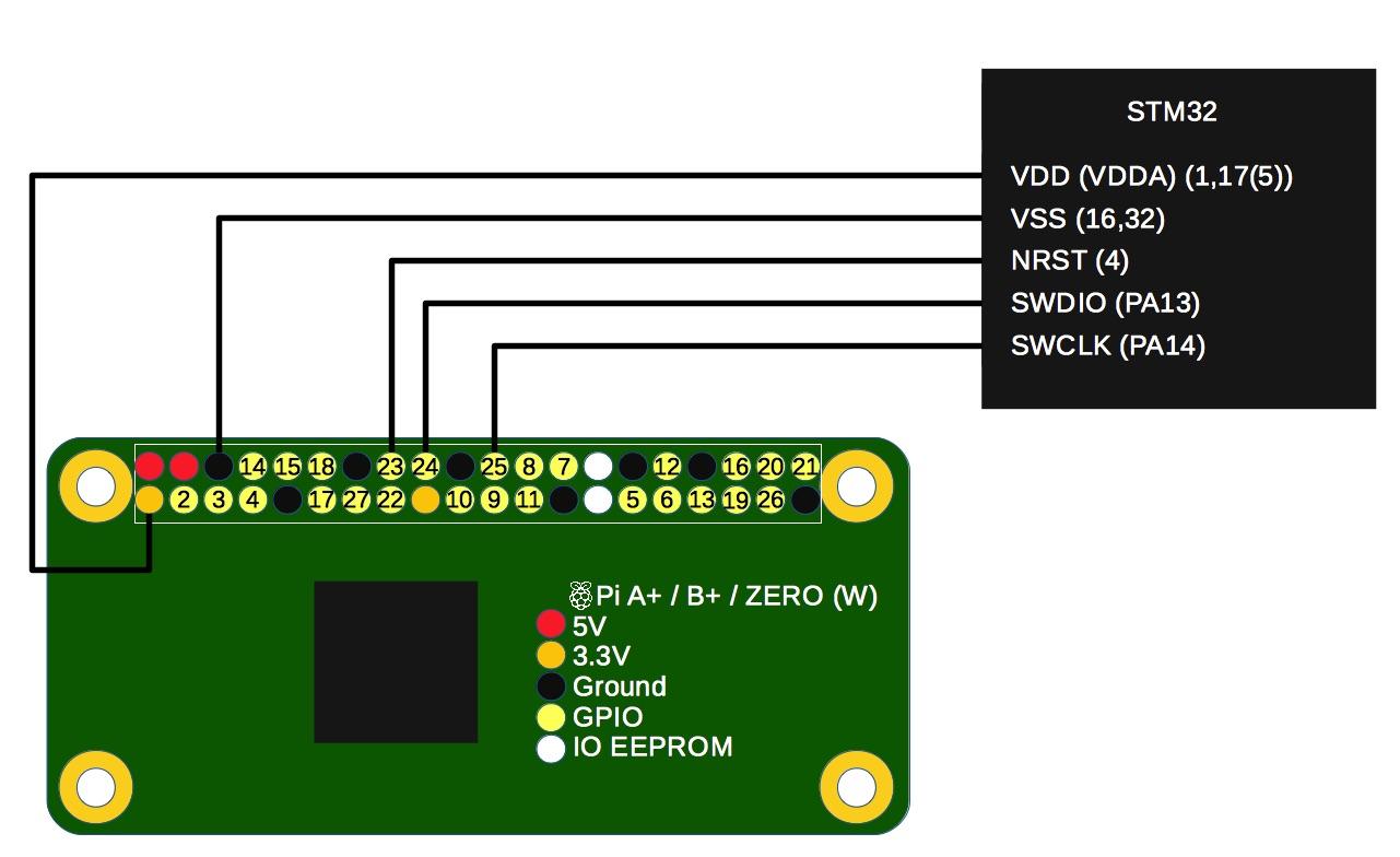 Raspberry Pi as Serial Wire Debugger